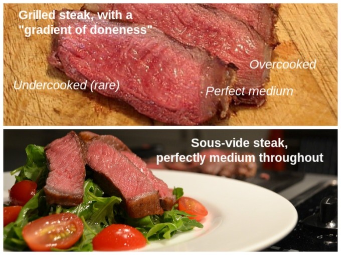 """Grilling steaks has this dreaded """"gradient-of-doneness"""" with overcooked outer layers and undercooked inner layers. Sous-vide, on the other hand, gives you an even """"doneness"""" throughout. All you need to do is a quick sear before serving to brown it!"""