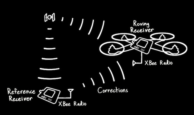 Diagram of the Piksi RTK System : One Piksi on the ground as a reference receiver, sending ranging corrections to a Piksi onboard a UAV.