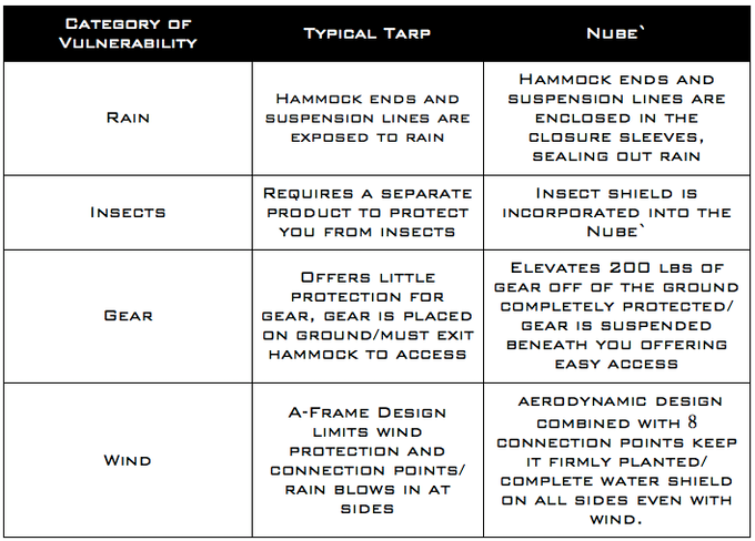 Comparison Table: Tarp vs. Nubé