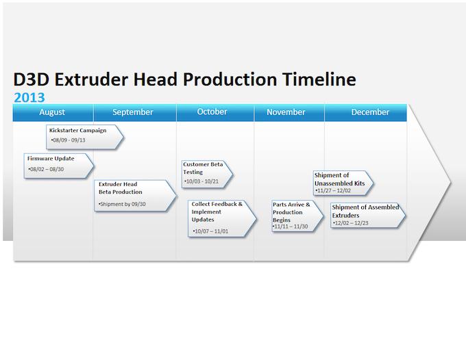 D3D Production Schedule