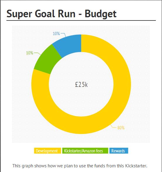 kickstarter funds breakdown