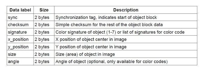 Object Block data fields. Pixy sends an Object Block for each detected object in each frame.