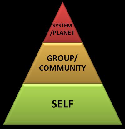The Pyramid Model of Sustainability