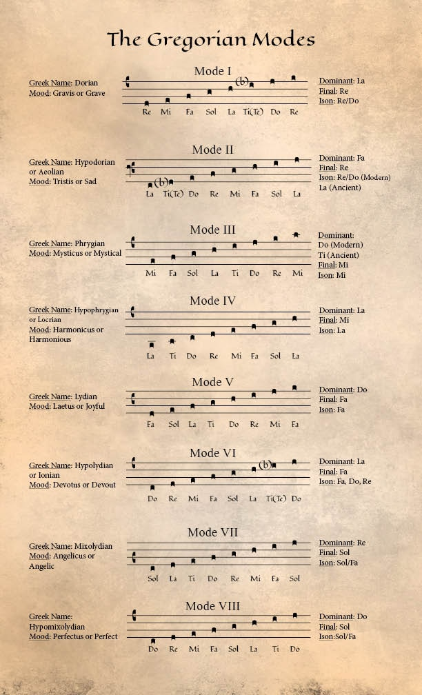 Chant modes mini-poster