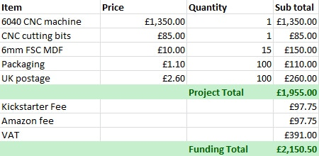 Breakdown of project costs