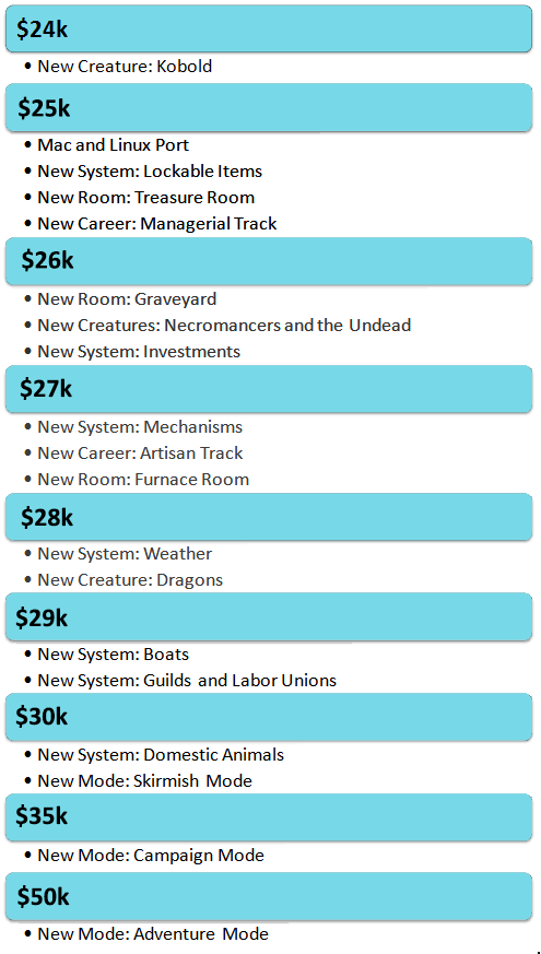 I put our stretch goals here for easy viewing. A more detailed description can be found here.