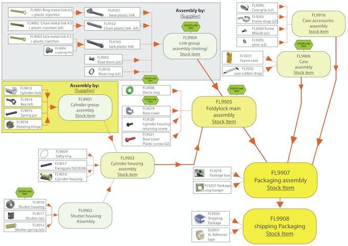 Foldylock assembly flow chart
