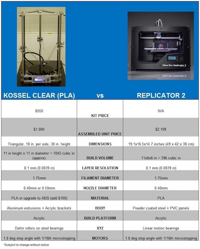 kossel clear let 39 s build a full sized delta 3d printer by blue eagle labs kickstarter. Black Bedroom Furniture Sets. Home Design Ideas