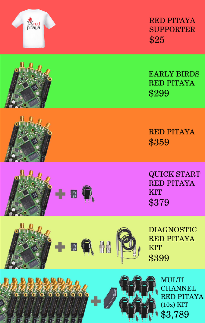 Red Pitaya: Open instruments for everyone by Red Pitaya