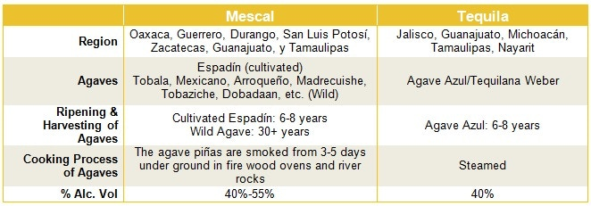 Table: 'All Tequila is Mescal, but not all Mescal is Tequila' by Oaxacan Restaurant Guelaguetza of Los Angeles, CA.