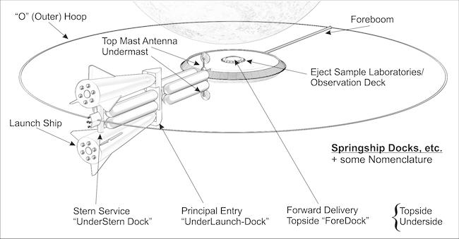 Springship Interplanetary Spaceship Concept - (C) M. Bond, 2010