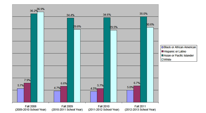 Acceptance Rates for 8th Graders by Race for Fall 2008 - 2011 SHSAT exams.  (For admission in the 2009-2010 to 2012-2013 School Years)