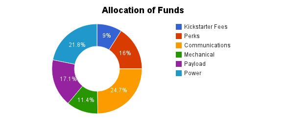 Allocation of Funds percentage is done assuming we successfully reach our target goal of $15,000.