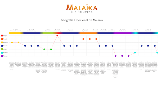 """Emotional Geography"" of Malaika. We decided from the beginning which emotions we wanted to communicate through each scene."