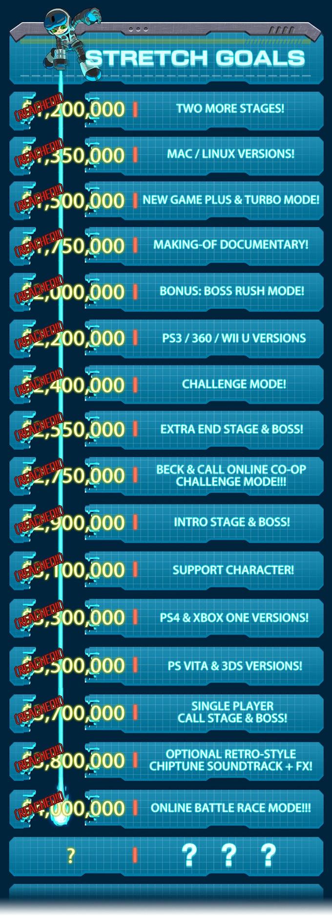 Lista de metas y recompensas que ha alcanzado la fundación del juego.