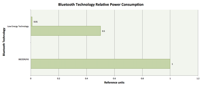 Source: Bluetooth SIG Technology Overview