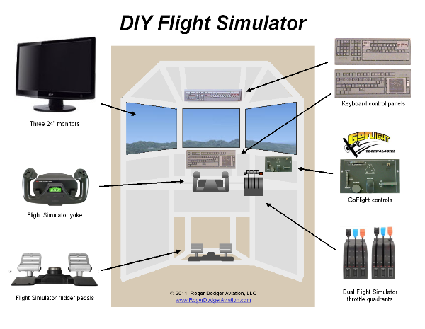 Do-It-Yourself Flight Simulator for an airline museum by