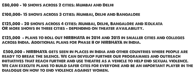 NIRBHAYA - Breaking the silence about violence against women
