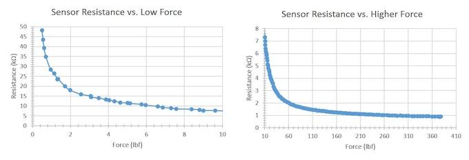 Sensor Film Resistance vs. Force