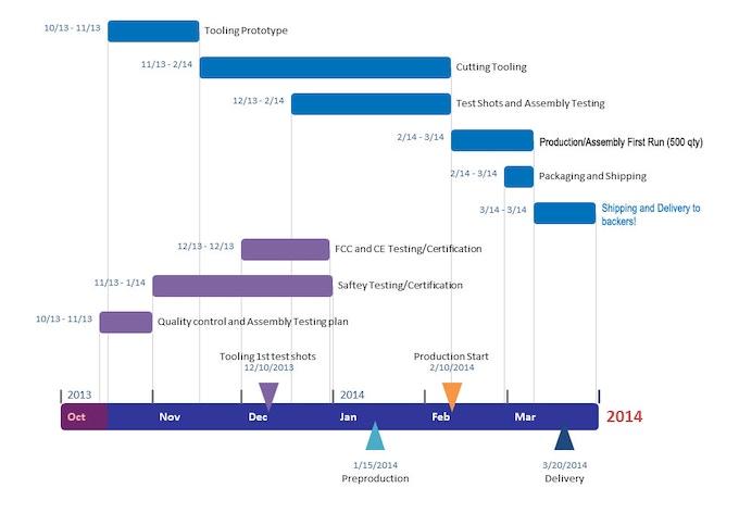 ZENO R25 Production Timeline