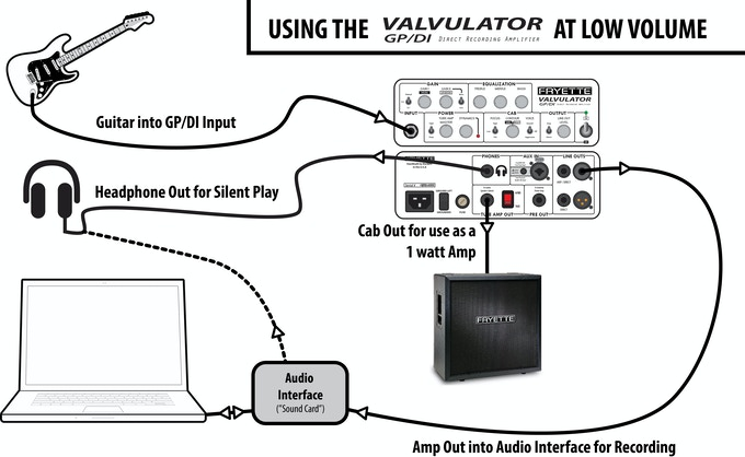 Fryette Valvulator Gp Di Tube Guitar Recording Amplifier