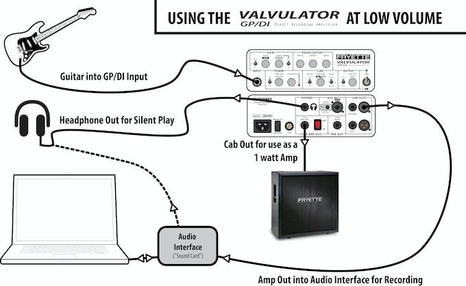Fryette Valvulator GP/DI Tube Guitar Recording Amplifier