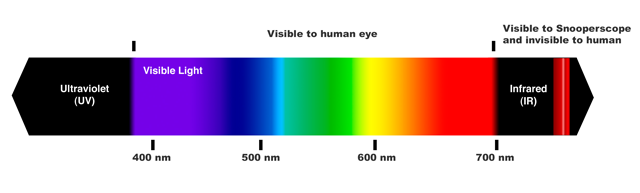 Spectrum of visible and invisible light
