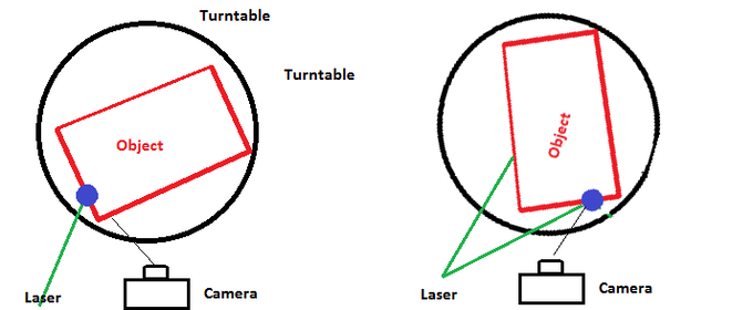 For many objects, the fixed laser (LEFT) will be invisible to the camera because it's occluded by the object body; that means parts of the object will never be captured. This can be mitigated significantly by making the laser moveable
