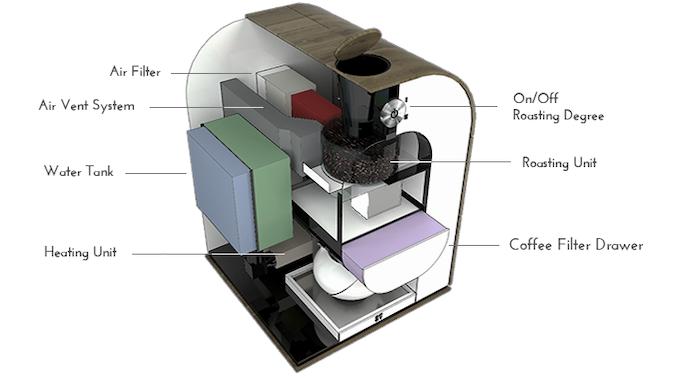 Delta Coffee Maker With Grinder : World s first roast-grind-brew coffee machine by Bonaverde Coffee Changers Kickstarter