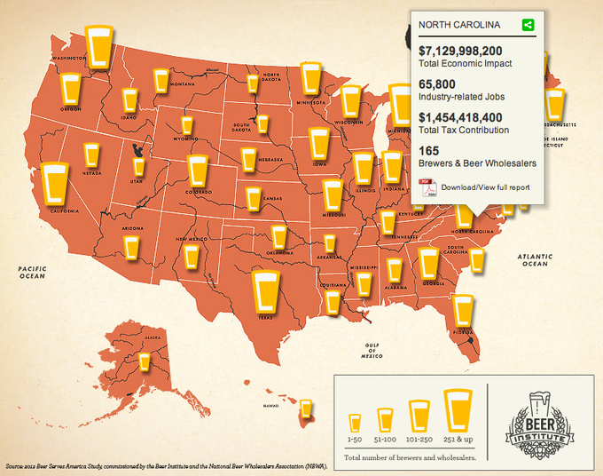 The total economic impact of brewing in North Carolina, according to the Beer Institute.