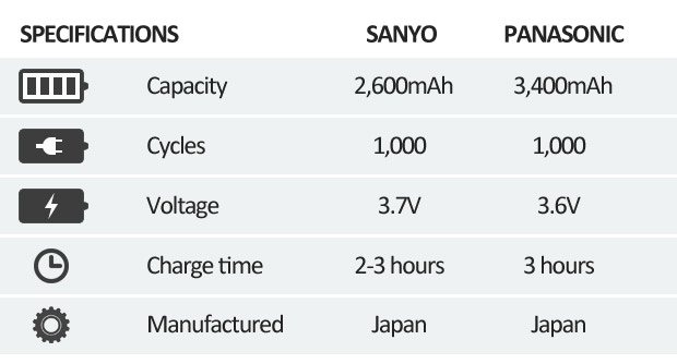 Note: The Sanyo and Panasonic cells are PROTECTED batteries. For those providing their own batteries, keep within the following dimensions; maximum length: 68.5mm ± 0.5mm, maximum diameter: 18.4mm ± 0.1mm