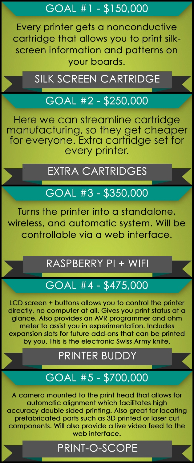 The Ex Rapid 3d Printing Of Circuit Boards By Cartesian Co Electric Meter Board Print Assembly China Stretch Goals