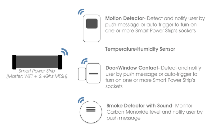 how to connect to your home wifi from anywhere