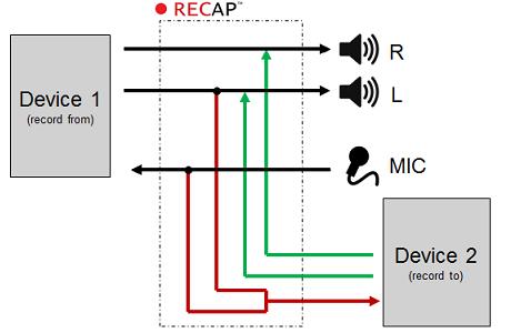 RECAP 2 functional diagram