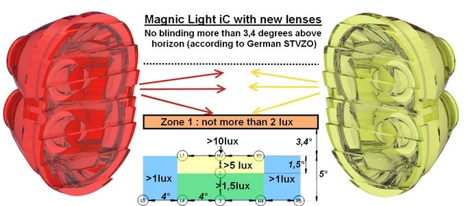 Magnic light lenses with light distribution designed according to German STVZO (and many other countries) traffic rules. Instead of blinding oncoming traffic, more light will be on the road.
