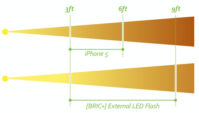 * Light Projection Optimal Range Schematics for iPhone 5S Camera Flash and [BRIC+] External Dual LED Flash with Approximately 1.5X Brightness Enhancement.