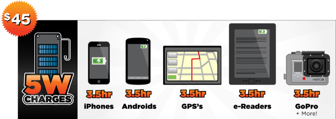 $45 - charges iPhones (3.5 Hours) , Androids, GoPros, eReaders, GPS, USB PowerBanks and More