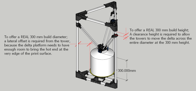 Characteristically, the BI V2.0 is built to offer a true 300 mm build volume