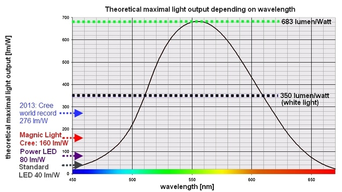Maximal light output of Magnic Light leds compared with theoretical values and other leds
