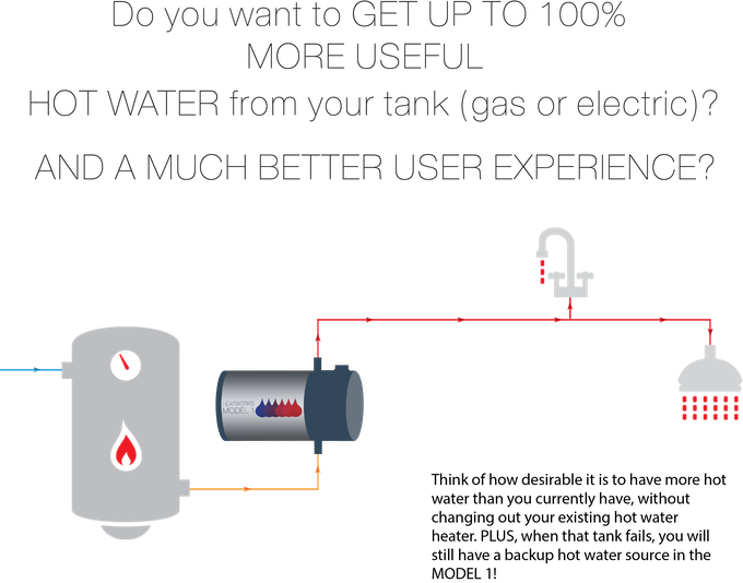 HEATWORKS MODEL 1: Your next water heater! by ISI
