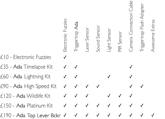 Hint: Get the Platinum or Top Level Backer kits :-)