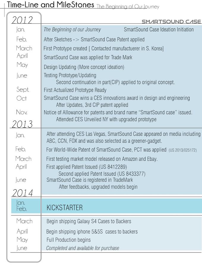 Timeline & Milestones