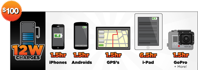 $100 charges iPhones (1.5 hours), iPads (6.5 hours) , Androids, GoPros, eReaders, GPS, USB PowerBanks and More