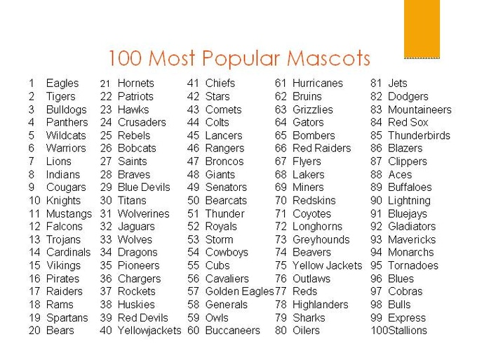 Nationwide ranking of the 100 most popular mascot names.     Phase I:  Go Bulldogs!!!   ----   Phase II: Animal mascots    ----   Phase III: Human and Character mascots.