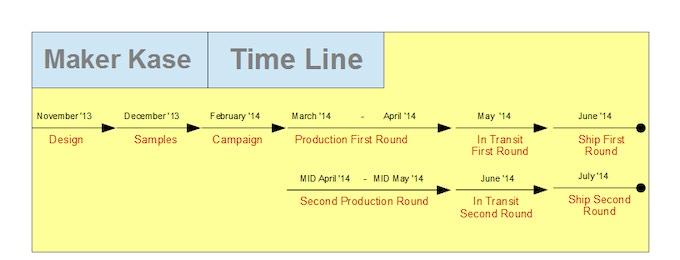 Maker Kase Time Line