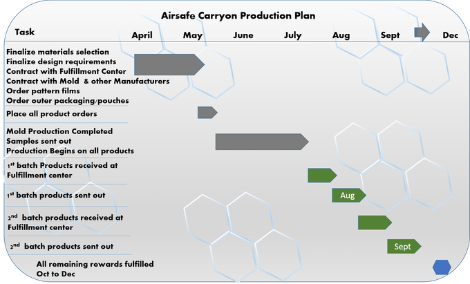 Airsafe Carryon Graphical Production Schedule
