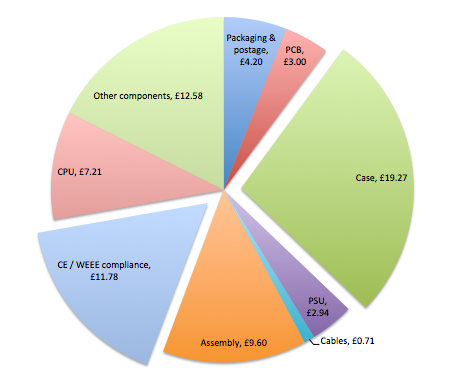 Breakdown of costs based on a 250 unit order