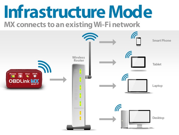In infrastructure mode, MX connects to an existing WiFi network. The pairing process is simple: push the WPS button on the router, then press MX's multi-function button. MX broadcasts its presence on the network, allowing compatible apps to automatically