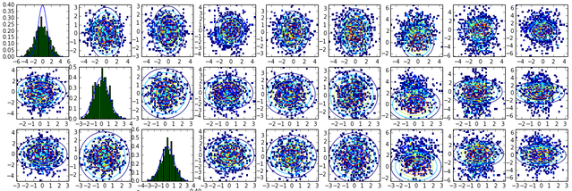 Ian says these are the covariance plots of the ambiguity resolution engine, but all I see are some cool circles.
