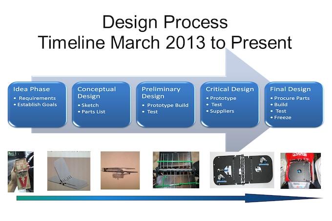 Idea phase to reality... fully functional prototypes.